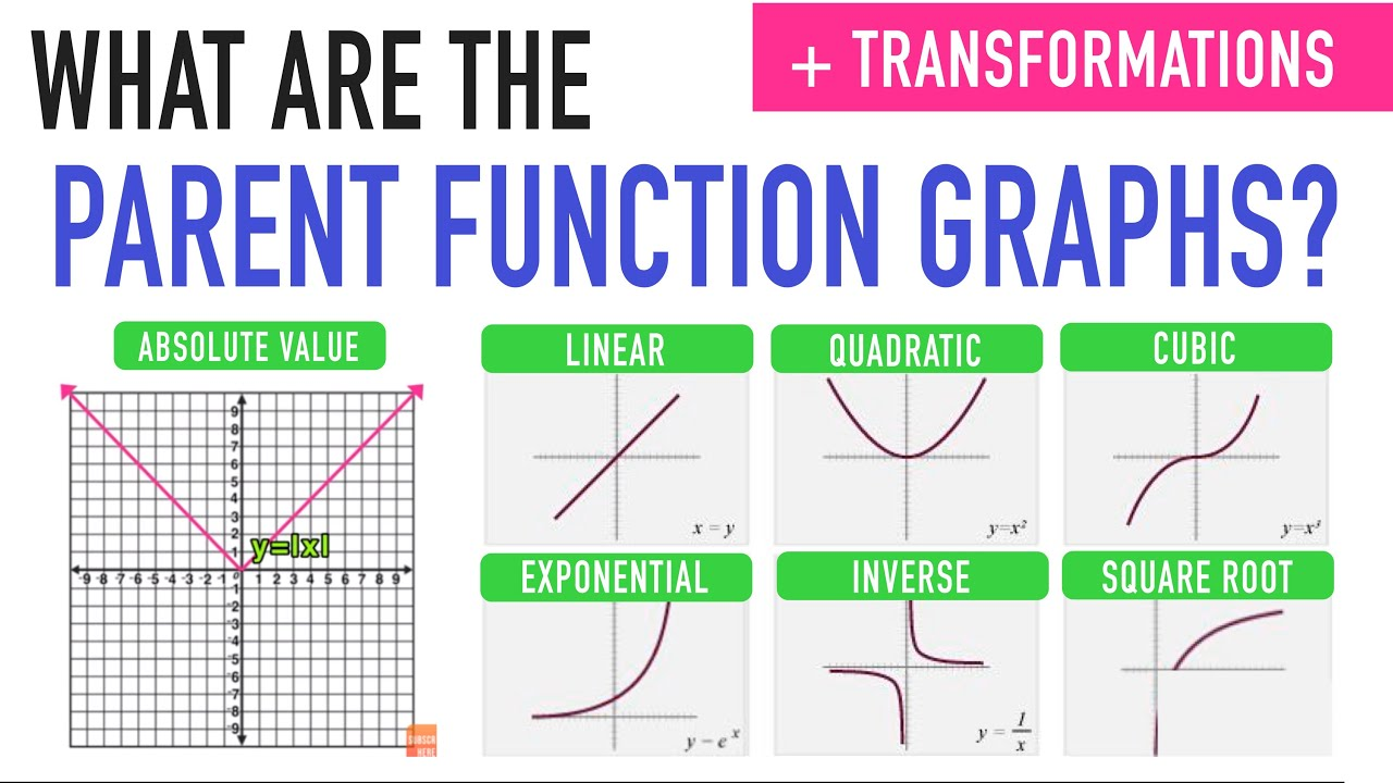 Transformations And Parent Functions Youtube