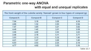 Introduction to one-way parametric ANOVA in Excel