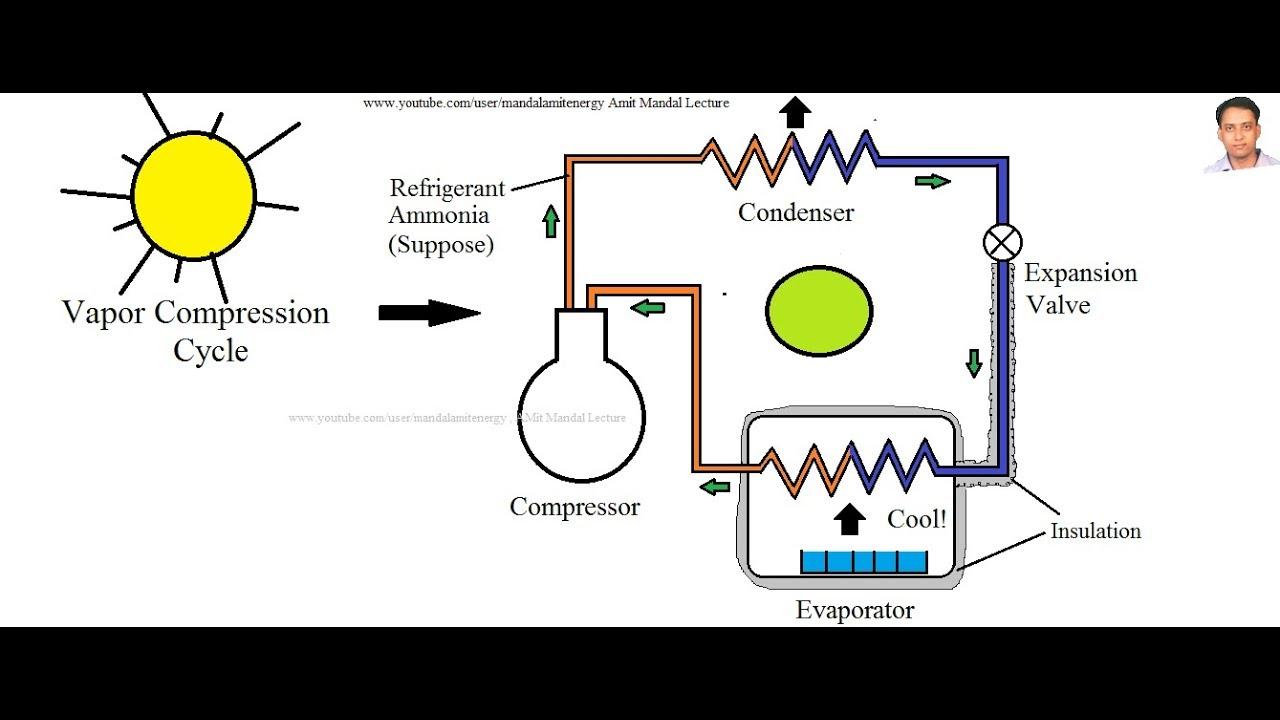 Solar Refrigeration Working Principle