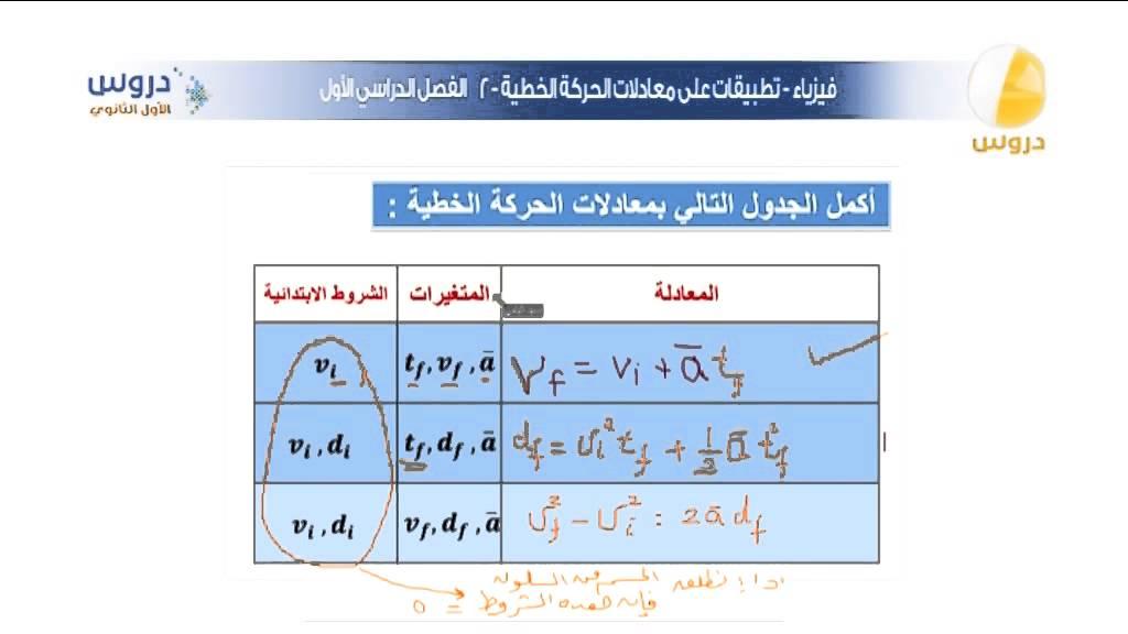 فيزياء اولى ثانوي ليبيا