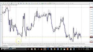 Forex Trading Buy and sell zones