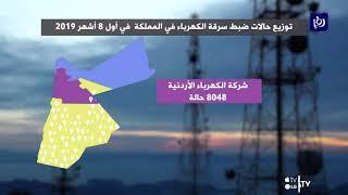 تعرف على توزيع حالات سرقة الكهرباء في الأردن في أول 8 أشهر للعام الحالي - (2-9-2019)