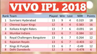 VIVO IPL 2018 POINT TABLE LIST AS ON 18TH MAY 2018