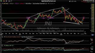 Technical Analysis of the DJIA & all 30 Stocks