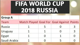 FIFA WORLD CUP 2018 POINT TABLE LIST AS ON 17TH JUNE 2018
