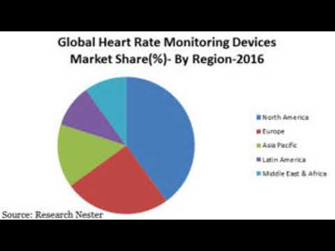 Heart Rate Monitoring Devices Market Projected to register CAGR 13.5%
