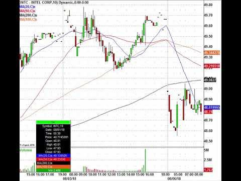 Trade The Morning Stock Action! BRK.B, TSN, JEC, QCOM & More