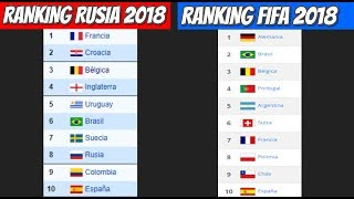 Ranking Rusia 2018 vs Ranking FIFA 2018