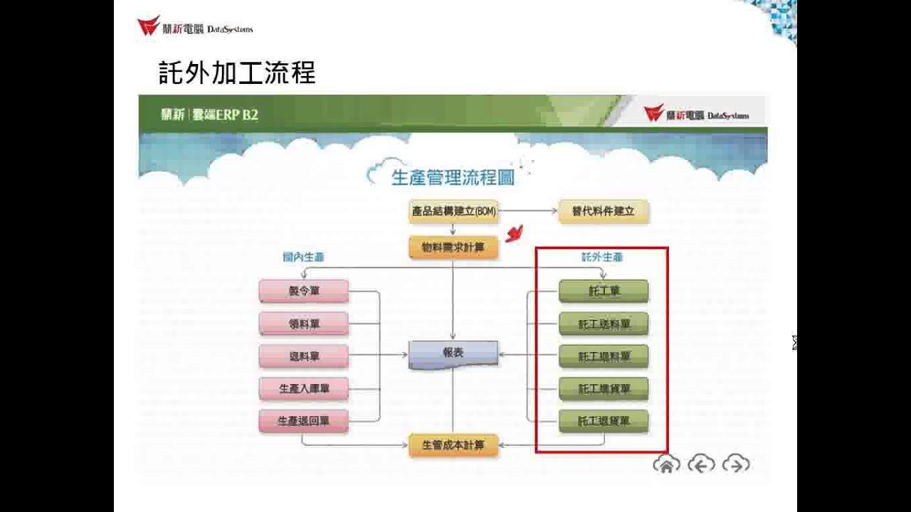 雲端ERP B2教學 生產管理 - 託外 - 託工單- 作業流程說明 - YouTube