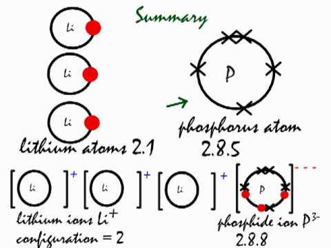bohr diagram for lithium western saddle this is how the ionic bond forms in phosphide (li3p). - youtube