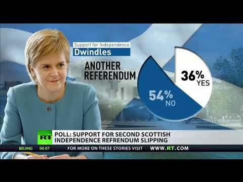 Poll shows support for second Scottish independence referendum is slipping