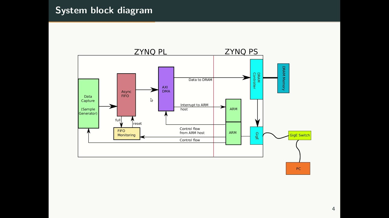 ZYNQ AXI DMA Under Linux with Network Based Data Transfer