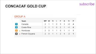 Soccer  Concacaf gold cup 2017 Results Group A standings and Schedule