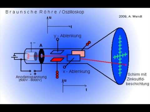 Oszilloskop / Braunsche Röhre (veraltet!)
