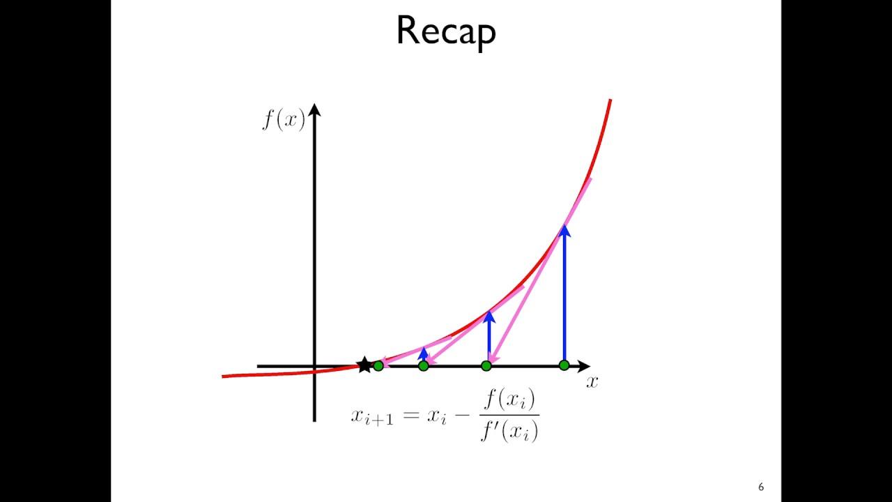 Session 8: Quasi-Newton-Raphson Methods | Class Videos