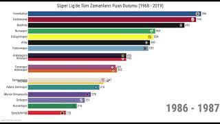 Süper Ligde tüm zamanların puan durumu (1968 - 2019)