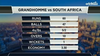 Colin de Grandhomme's innings proved to be the difference in the game - Joy Bhattacharjya thumbnail