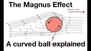 The Magnus effect: a curved ball explained: from fizzics.org