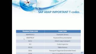 Field Selection For Material Master In Sap Mm