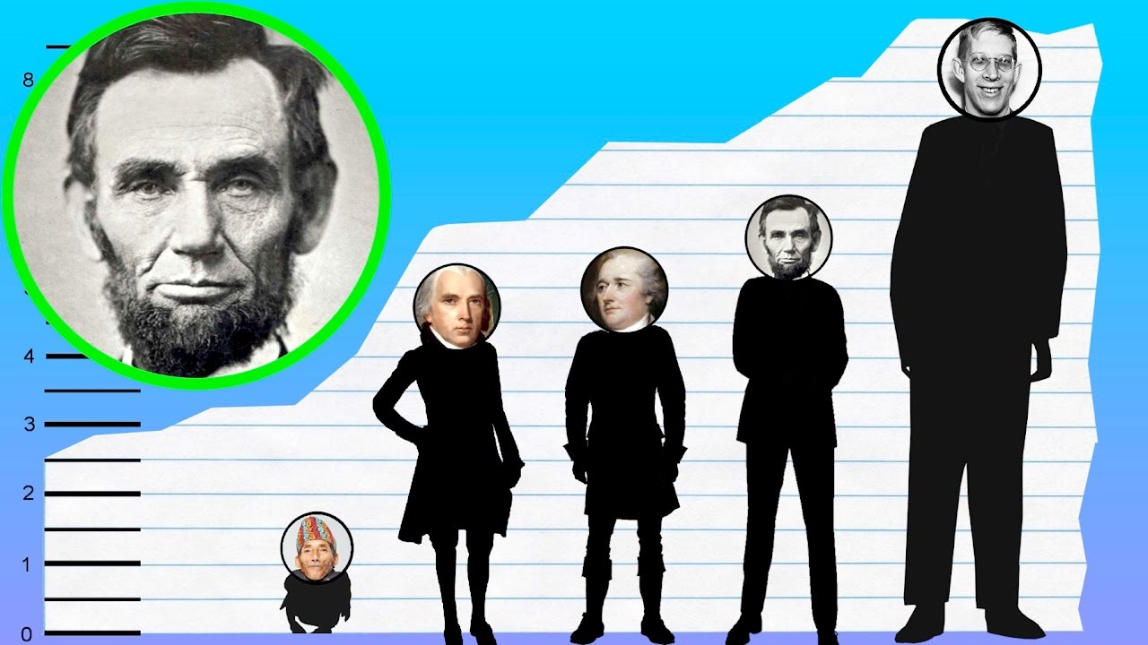 How Tall Is Abraham Lincoln Height Comparison Youtube