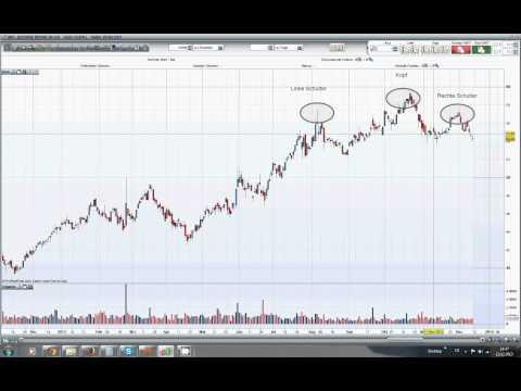 Deutsche Börse AG: Schulter-Kopf-Schulter-Formation (Tutorial)