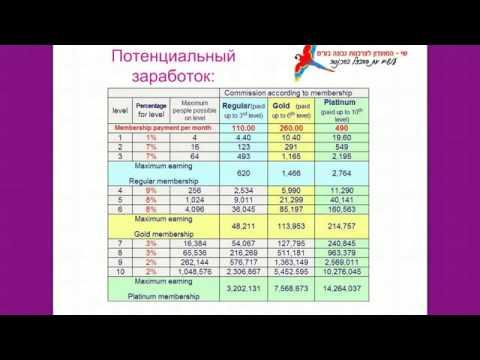 SHAY Презентация Лотерейный бизнес Готовая система  Пожизненный доход