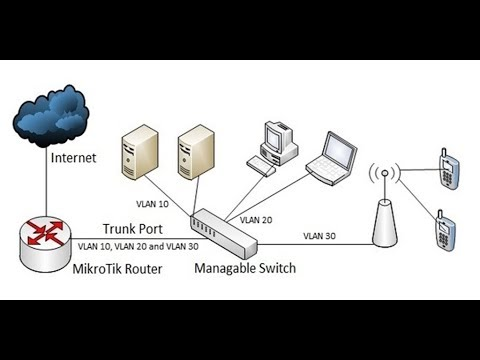 MikroTik VLAN and Bridge Configuration