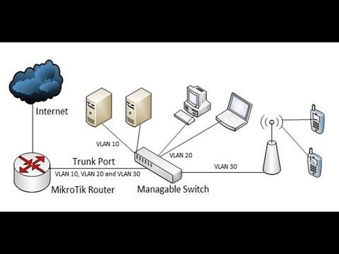 MikroTik VLAN and Bridge Configuration