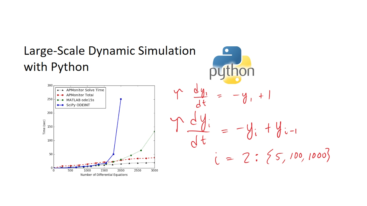 Solve Differential Equations in Python | Programming for
