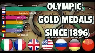 Total Olympic gold medal Tally won in Summer Olympics since the first Olympic games in 1896