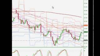 Forex Day Trading - Double Bottom Pattern