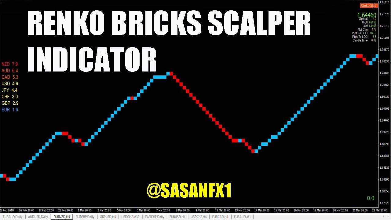 Renko Bricks Scalper Indicator Youtube