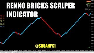 RENKO BRICKS SCALPER INDICATOR