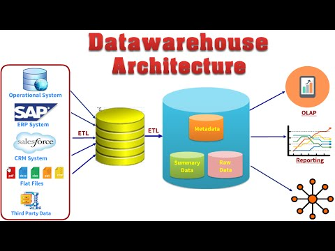 2 - Data warehouse Architecture  Overview