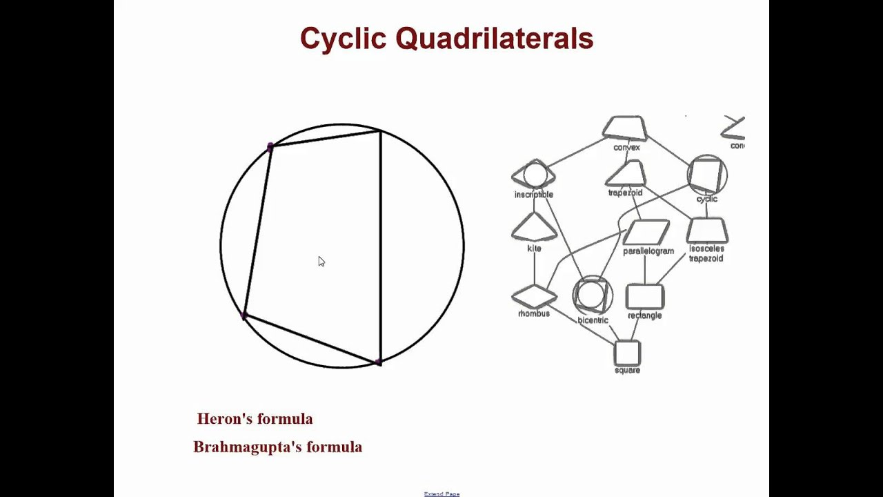 Quadrilateral family tree youtube quadrilateral family tree ccuart Gallery