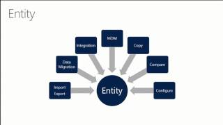 Microsoft Dynamics AX: Veri İmport_Export Çerçeve