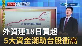 中美貿易協議延12月簽 外資連18日買超 5大資金潮助台股再衝高|主播丁士芬|【iStock盤前解析】20191107|三立iNEWS