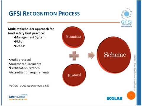 SafetyChain Webinar - GFSI Approved Vendor/Supplier Programs: Best Practices; Keys to Success
