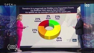 Δημοσκόπηση Alco: Στο 5,9% η διαφορά ΝΔ-ΣΥΡΙΖΑ - Open Mind 9/5/2019 | OPEN TV