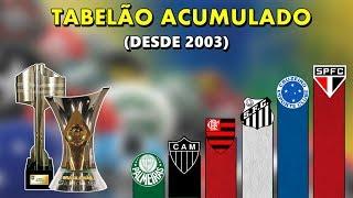 OS CLUBES QUE MAIS PONTUARAM NO BRASILEIRÃO DESDE 2003 ● Veja a posição do seu time