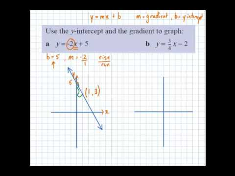 Graphing using gradient and y intercept
