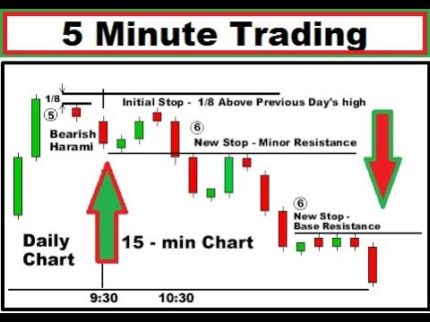Trading with the 5-Minute Chart with Price Action | How to analyse 5 minute candlestick chart