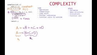 Time Complexity, Space Complexity, and Big O