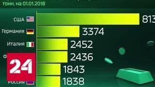 видео Свежие новости отечественного фондового рынка