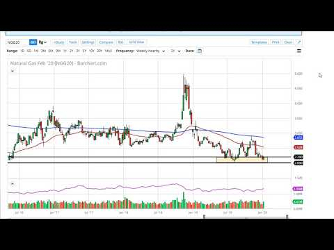 Natural Gas Technical Analysis for the week of January 13, 2020 by FXEmpire