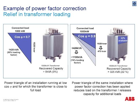 Reactive power compensation | why reactive power compensation is needed