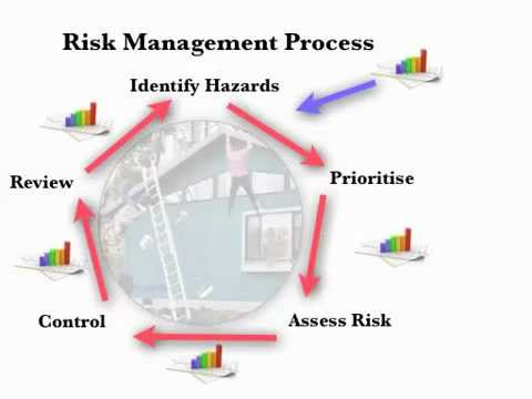risk management process lecture youtube