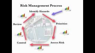 Risk Management Process Lecture