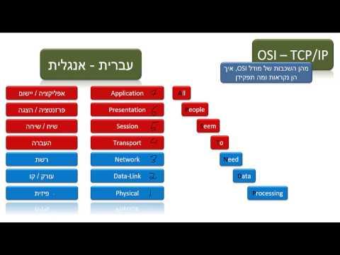 מודל שבע השכבות OSI ואסופת פרוטוקולי TCP/IP