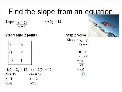 Finding Slope From The Standard Form Of A Linear Equation